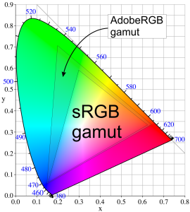 AdobeRGB alebo sRGB ?